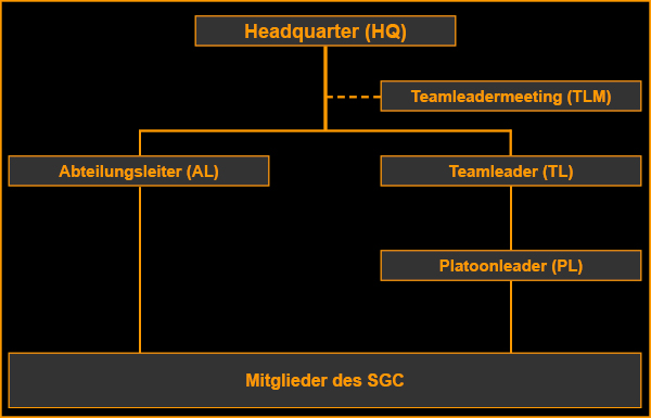 Interne Kommandostruktur des Stargate Command